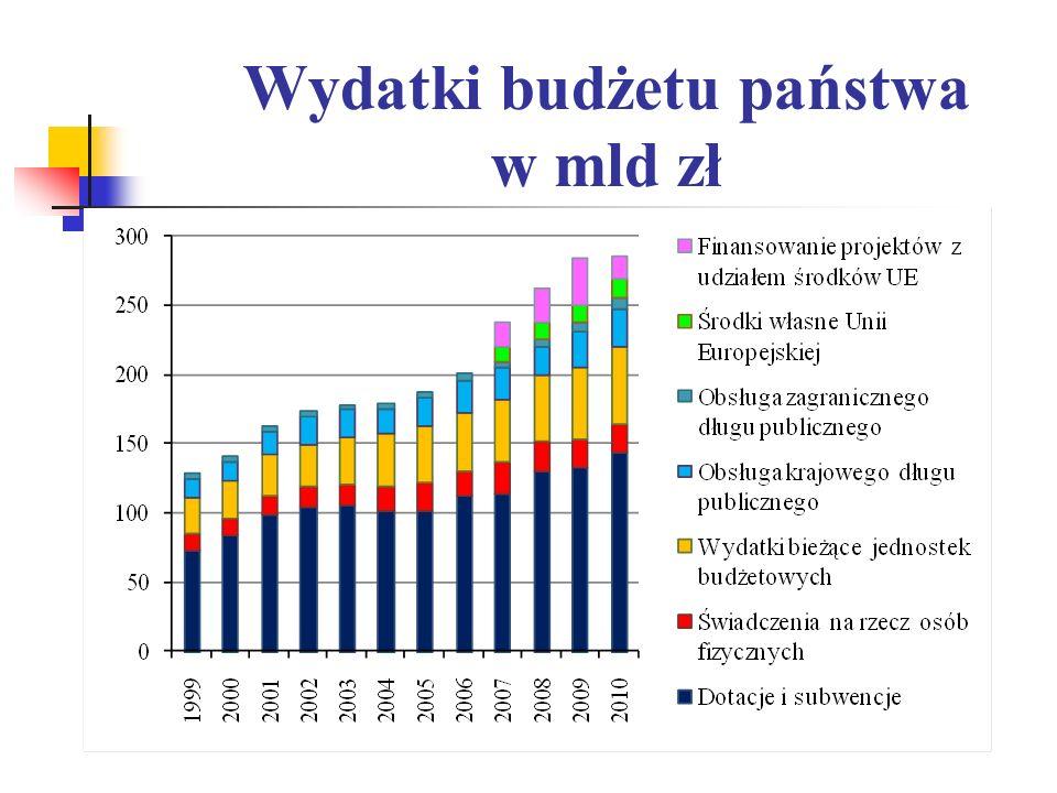 Wydatki budżetu państwa w mld zł