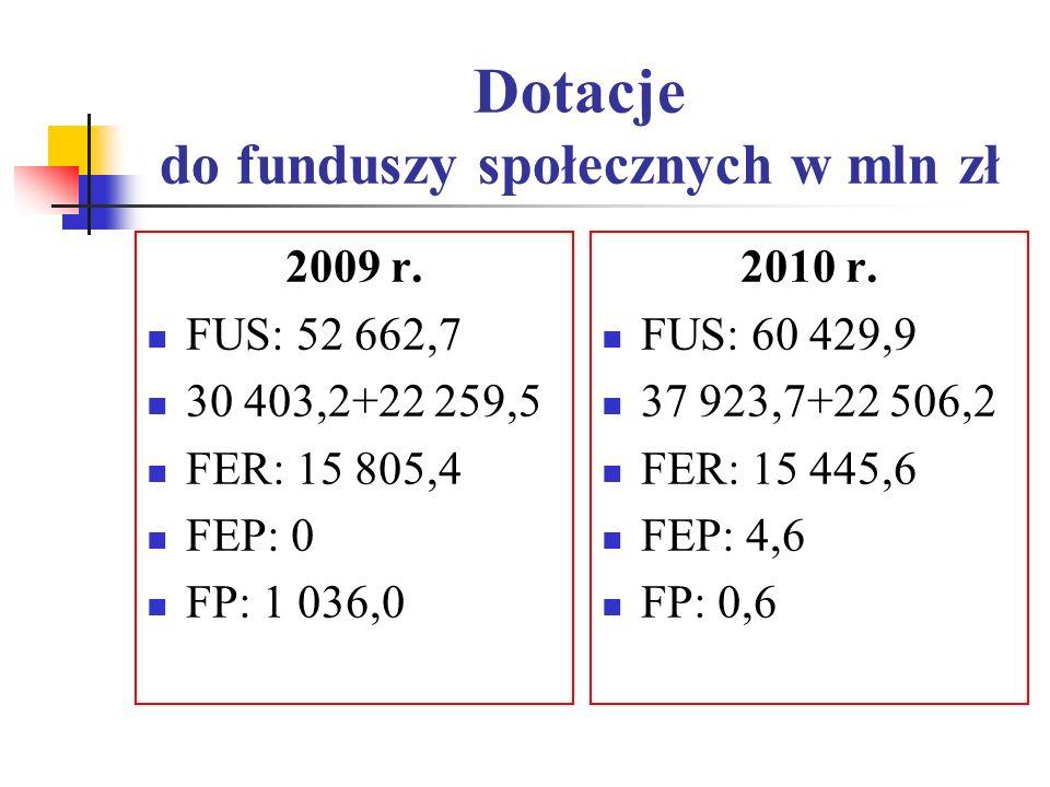 Dotacje do funduszy społecznych w mln zł 2009 r. FUS: 52 662,7 30 403,2+22 259,5 FER: 15 805,4 FEP: 0 FP: 1 036,0 2010 r. FUS: 60 429,9 37 923,7+22 50