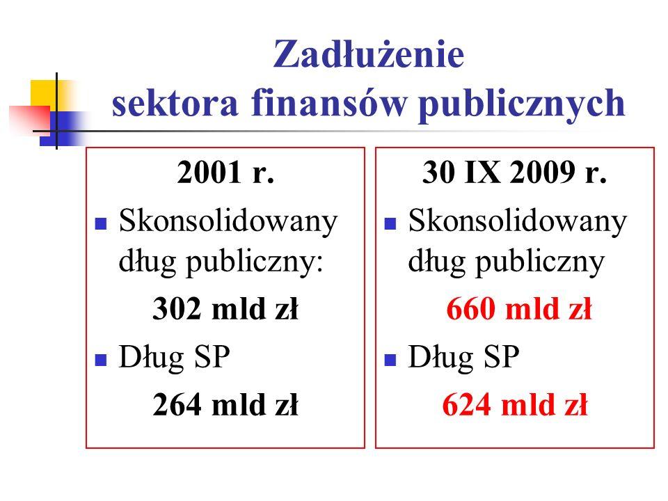 Zadłużenie sektora finansów publicznych 2001 r. Skonsolidowany dług publiczny: 302 mld zł Dług SP 264 mld zł 30 IX 2009 r. Skonsolidowany dług publicz