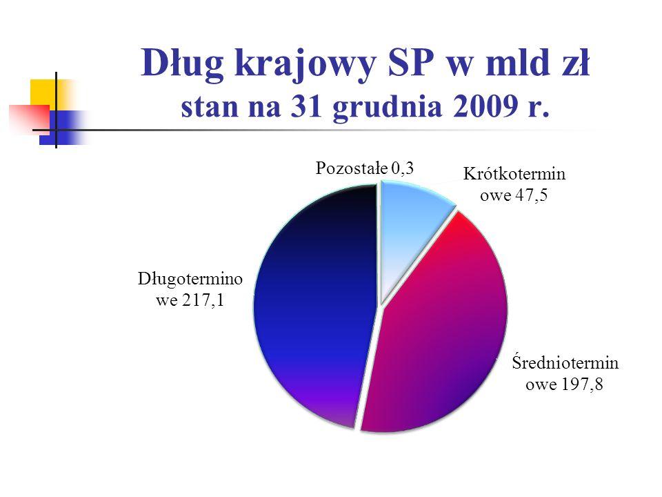Dług krajowy SP w mld zł stan na 31 grudnia 2009 r.