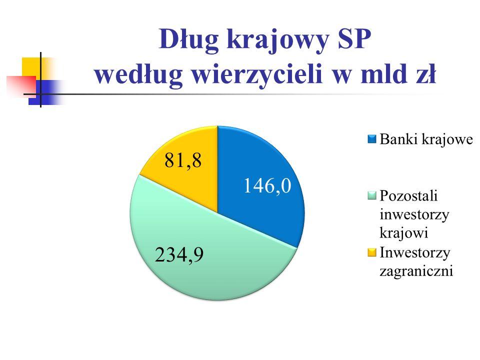Dług krajowy SP według wierzycieli w mld zł