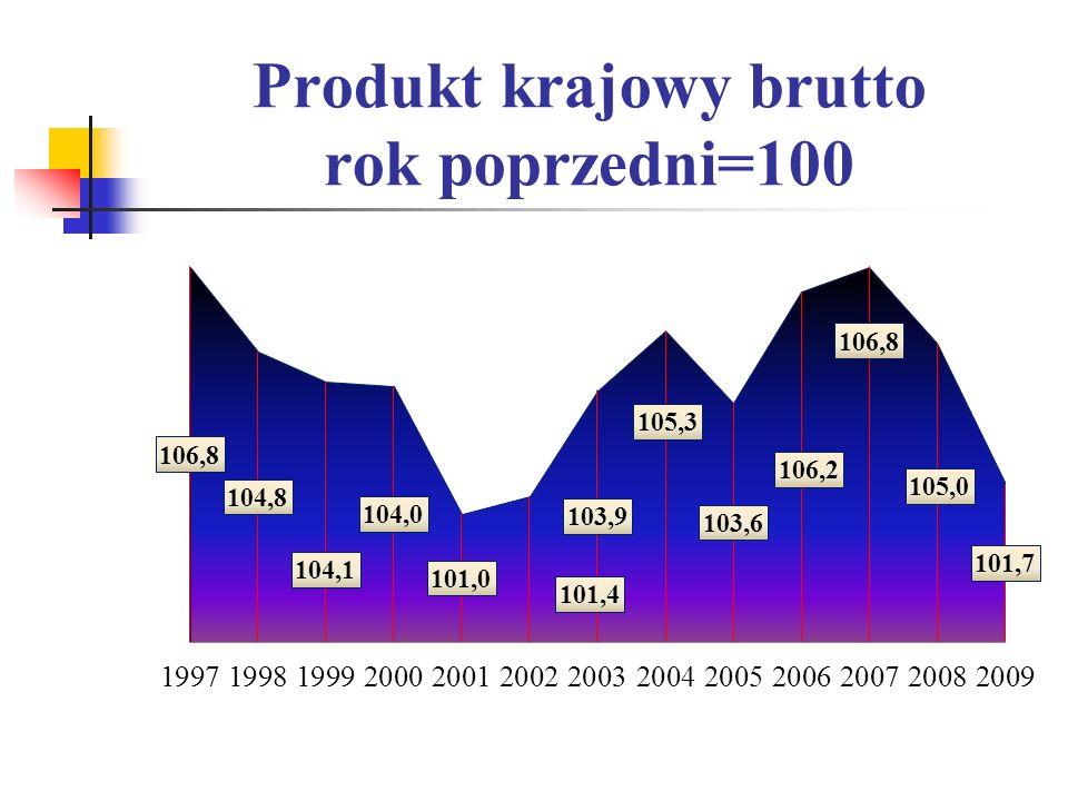 Produkt krajowy brutto rok poprzedni=100