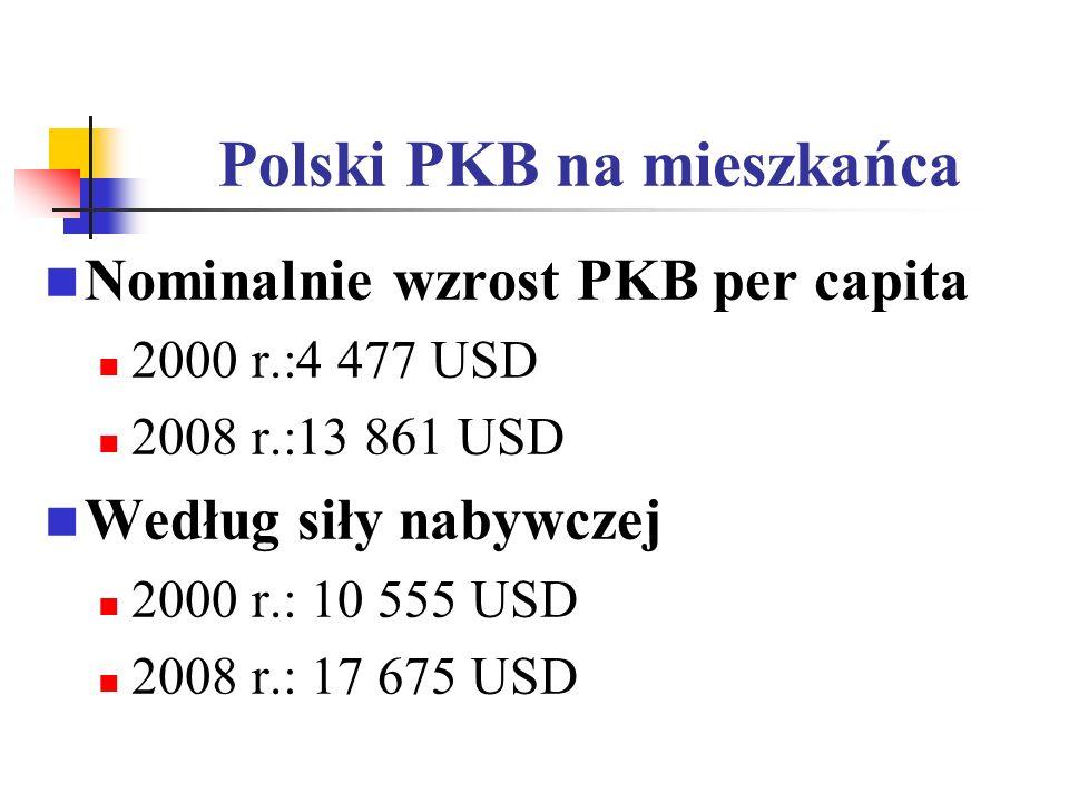Polski PKB na mieszkańca Nominalnie wzrost PKB per capita 2000 r.:4 477 USD 2008 r.:13 861 USD Według siły nabywczej 2000 r.: 10 555 USD 2008 r.: 17 6