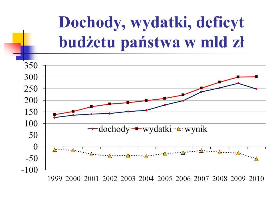 Dochody, wydatki, deficyt budżetu państwa w mld zł