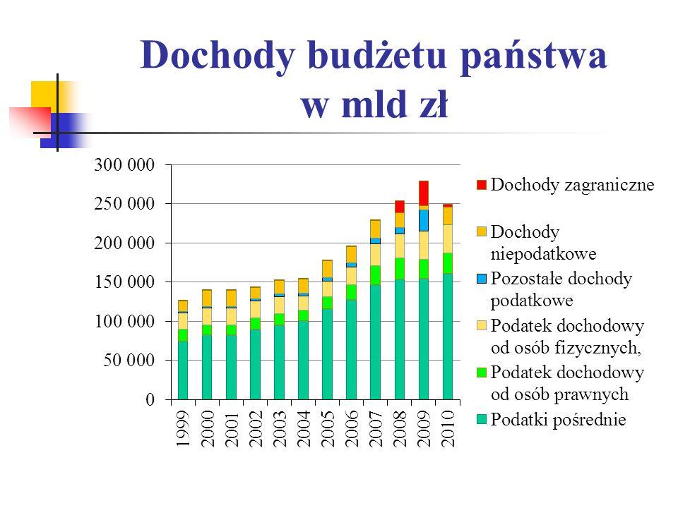 Dochody budżetu państwa w mld zł
