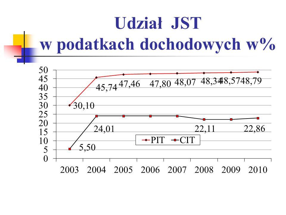 Dług zagraniczny SP według instrumentu w mld zł