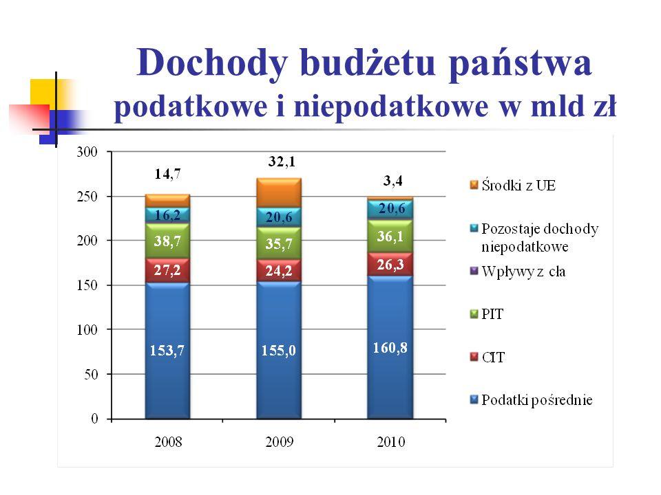 Dochody budżetu państwa podatkowe i niepodatkowe w mld zł