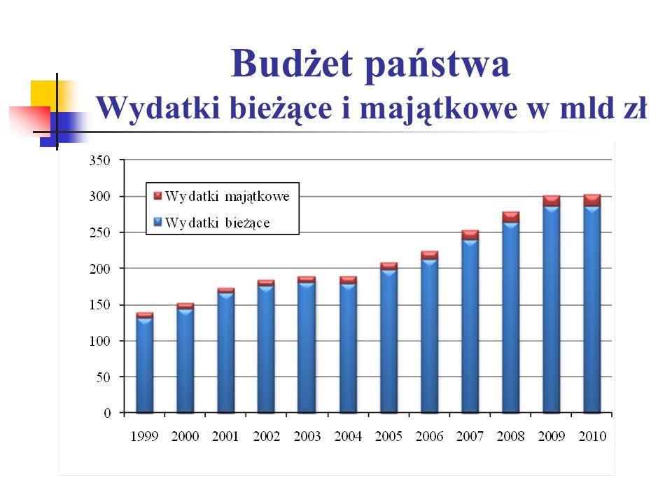 Budżet państwa Wydatki bieżące i majątkowe w mld zł