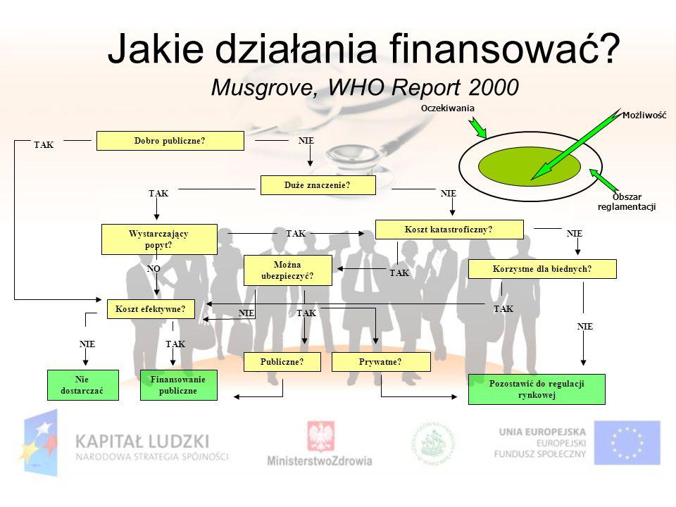 Jakie działania finansować? Musgrove, WHO Report 2000 Duże znaczenie? Pozostawić do regulacji rynkowej Korzystne dla biednych? Koszt katastroficzny? M