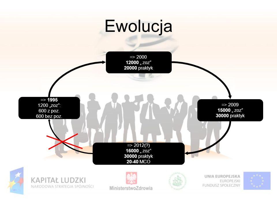 Ewolucja => 2012(?) 16000 zoz 30000 praktyk 20-40 MCO => 1995 1200 zoz: 600 z poz. 600 bez poz. => 2009 15000 zoz 30000 praktyk => 2000 12000 zoz 2000