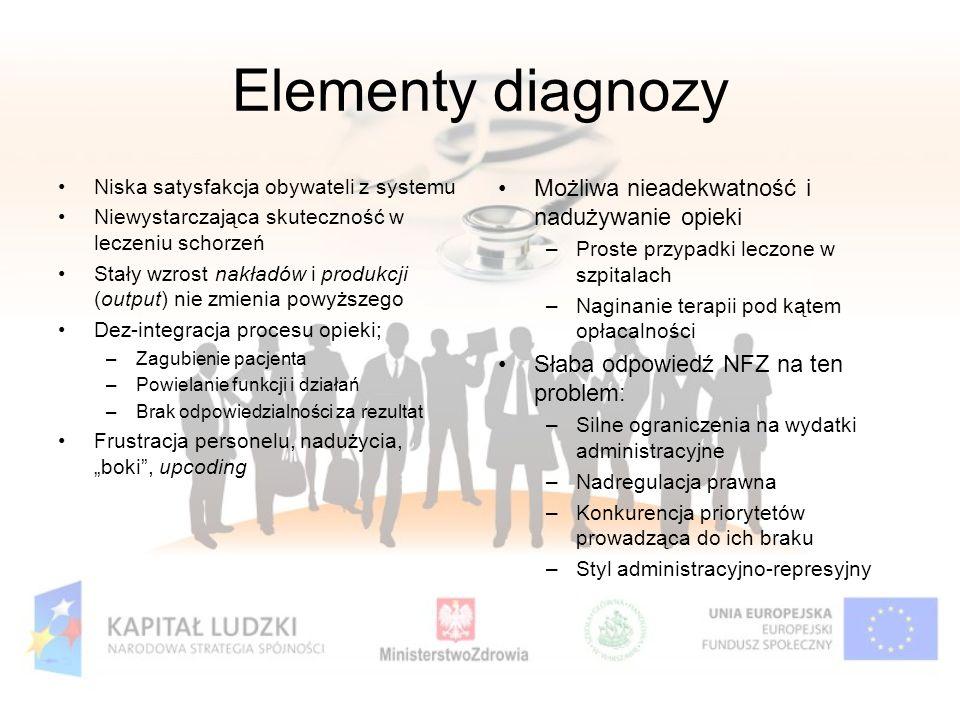 Elementy diagnozy Niska satysfakcja obywateli z systemu Niewystarczająca skuteczność w leczeniu schorzeń Stały wzrost nakładów i produkcji (output) ni