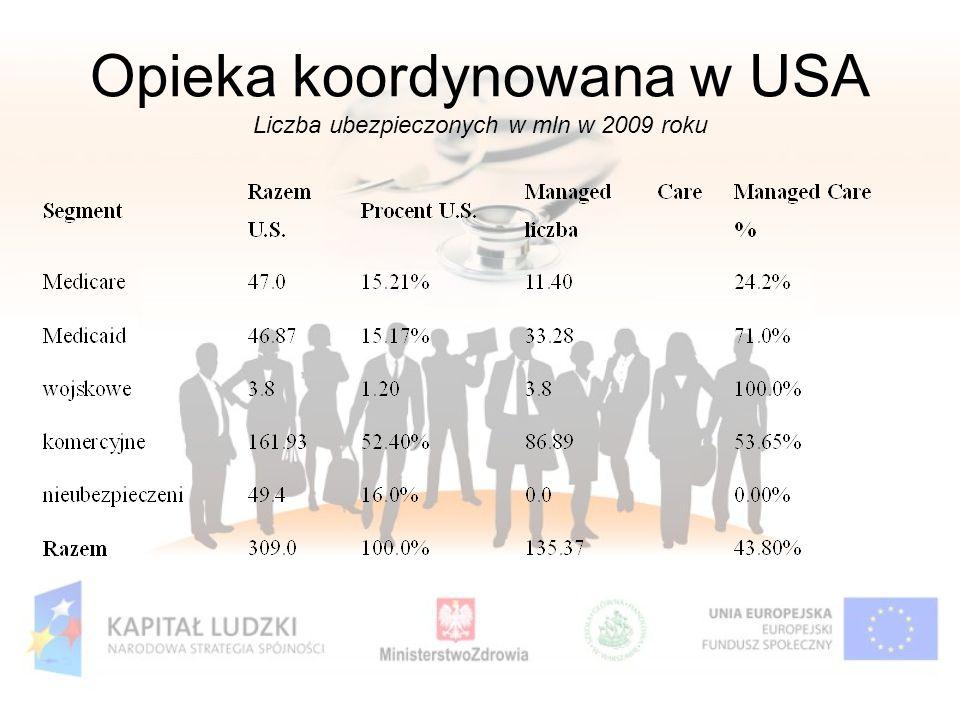 Opieka koordynowana w USA Liczba ubezpieczonych w mln w 2009 roku