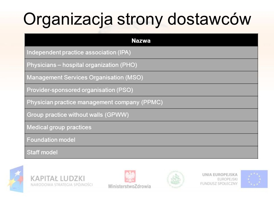 Organizacja strony dostawców Nazwa Independent practice association (IPA) Physicians – hospital organization (PHO) Management Services Organisation (MSO) Provider-sponsored organisation (PSO) Physician practice management company (PPMC) Group practice without walls (GPWW) Medical group practices Foundation model Staff model