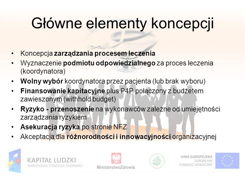 Główne elementy koncepcji Koncepcja zarządzania procesem leczenia Wyznaczenie podmiotu odpowiedzialnego za proces leczenia (koordynatora) Wolny wybór
