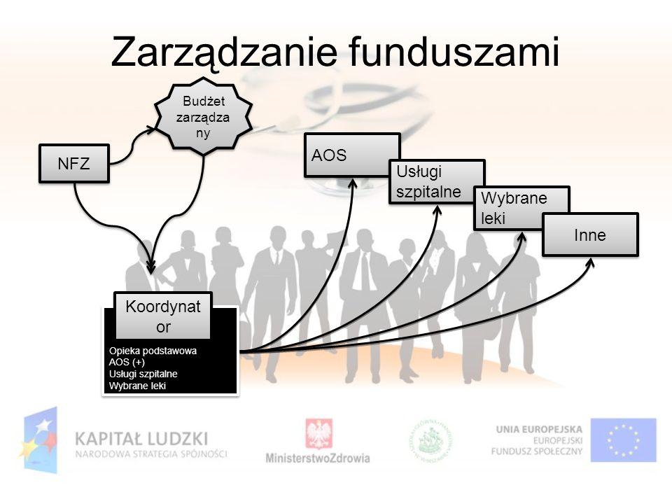 Zarządzanie funduszami NFZ Opieka podstawowa AOS (+) Usługi szpitalne Wybrane leki Opieka podstawowa AOS (+) Usługi szpitalne Wybrane leki Koordynat o