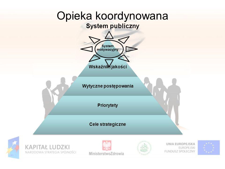 Opieka koordynowana System publiczny System motywacyjny Wskaźniki jakości Wytyczne postępowania Priorytety Cele strategiczne