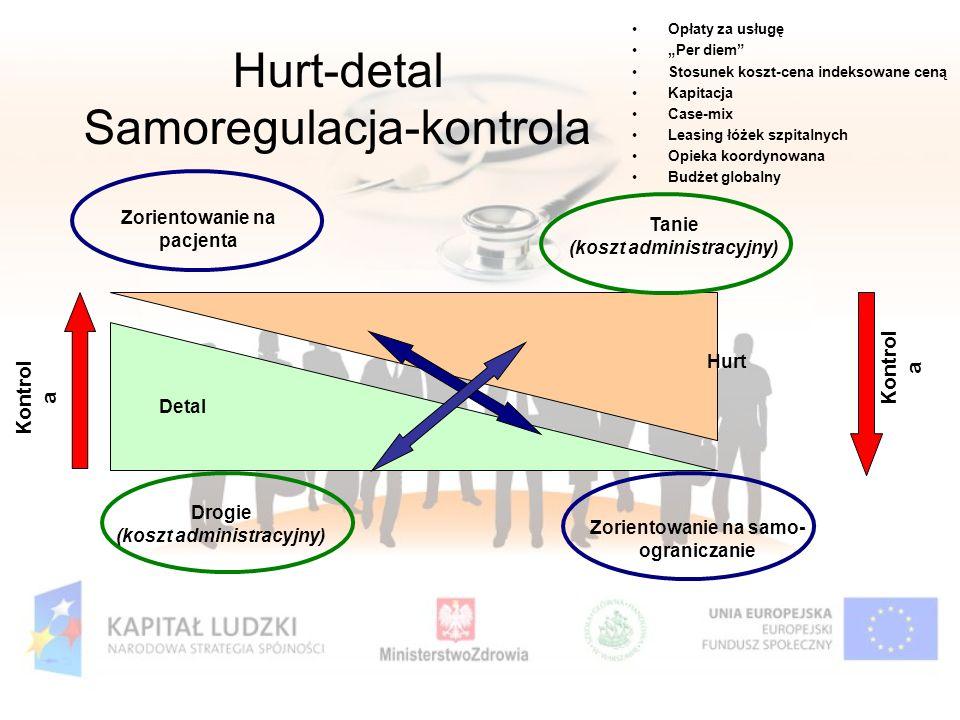 Hurt-detal Samoregulacja-kontrola Opłaty za usługę Per diem Stosunek koszt-cena indeksowane ceną Kapitacja Case-mix Leasing łóżek szpitalnych Opieka k