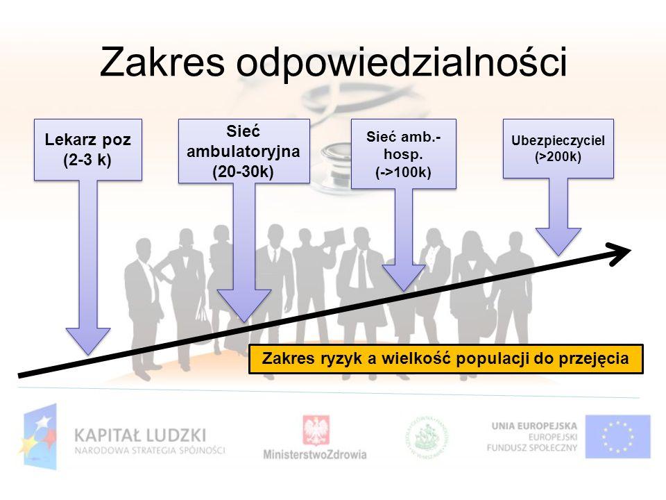 Zakres odpowiedzialności Lekarz poz (2-3 k) Lekarz poz (2-3 k) Sieć ambulatoryjna (20-30k) Sieć ambulatoryjna (20-30k) Sieć amb.- hosp. (->100k) Sieć
