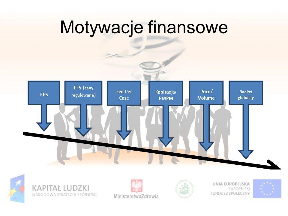 Motywacje finansowe