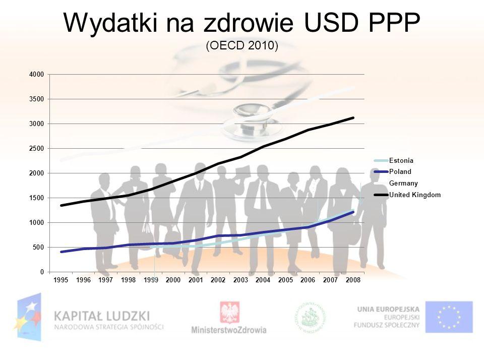 Wydatki na zdrowie USD PPP (OECD 2010)