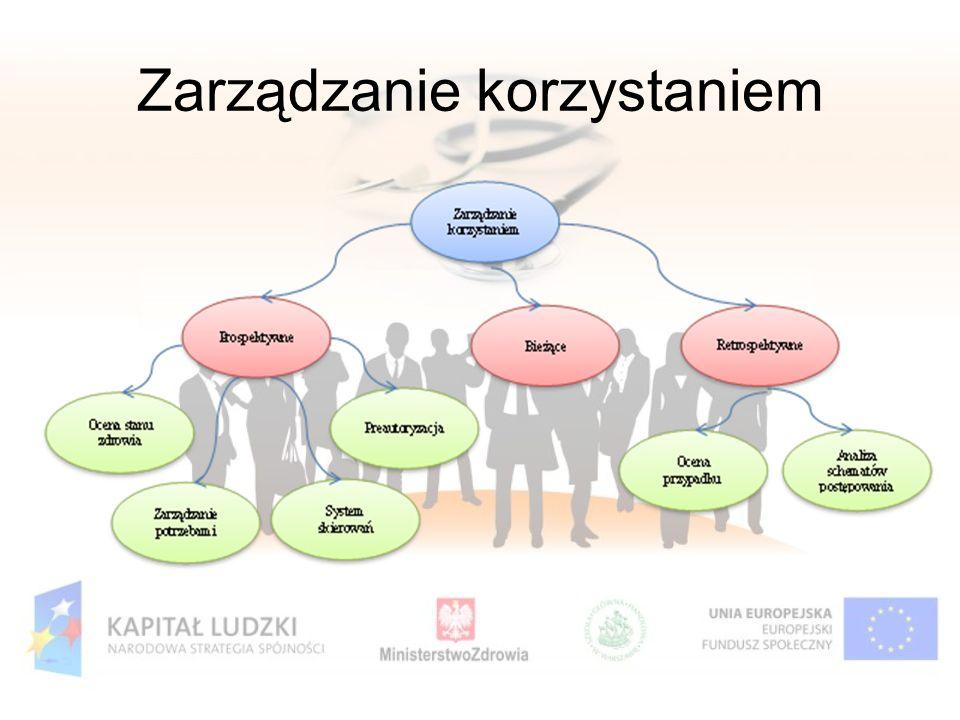 Zarządzanie korzystaniem