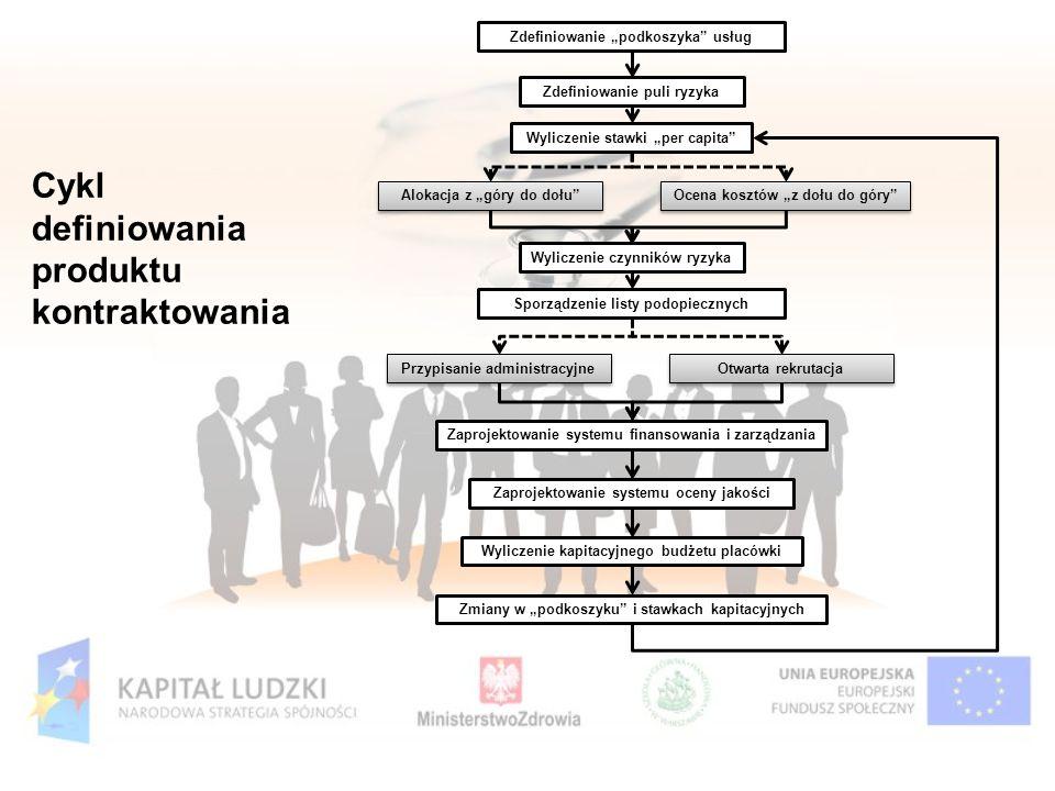 Cykl definiowania produktu kontraktowania Zdefiniowanie podkoszyka usług Zdefiniowanie puli ryzyka Wyliczenie stawki per capita Alokacja z góry do doł