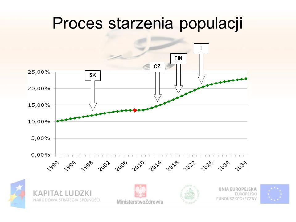 Proces starzenia populacji CZ FIN I SK