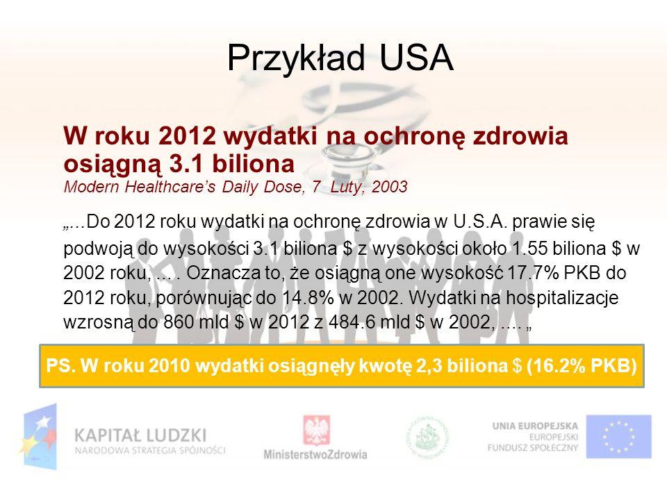 Przykład USA W roku 2012 wydatki na ochronę zdrowia osiągną 3.1 biliona Modern Healthcares Daily Dose, 7 Luty, 2003...Do 2012 roku wydatki na ochronę