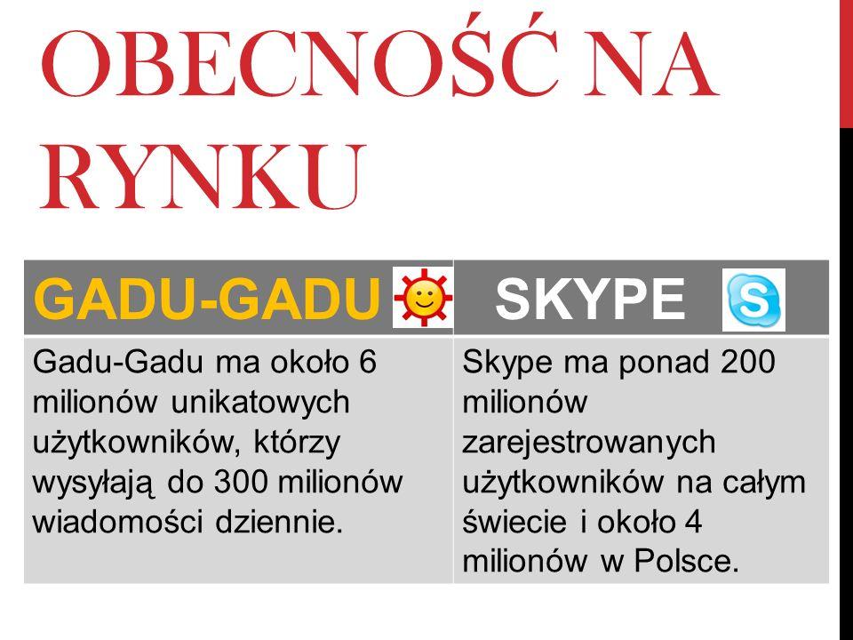 OBECNO ŚĆ NA RYNKU GADU-GADU SKYPE Gadu-Gadu ma około 6 milionów unikatowych użytkowników, którzy wysyłają do 300 milionów wiadomości dziennie. Skype