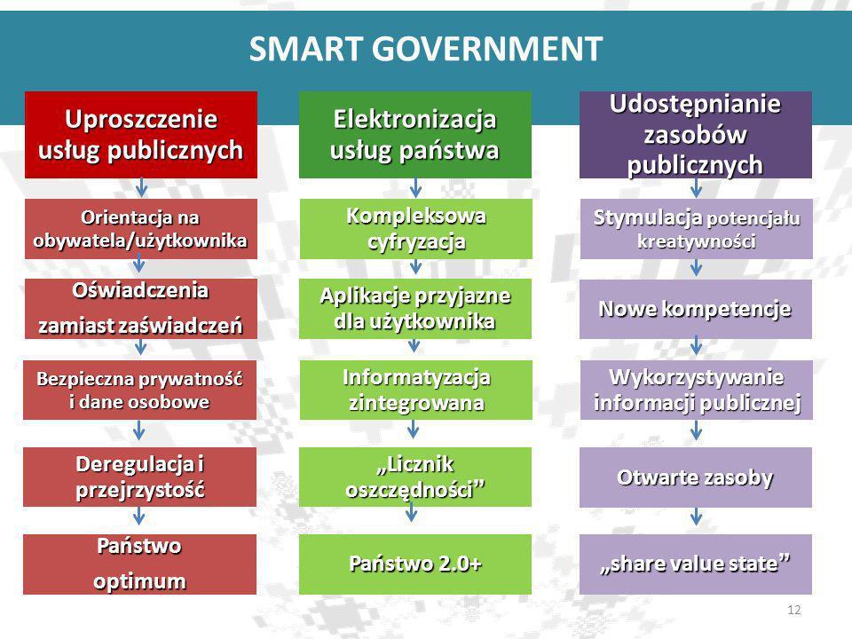 Deregulacja i przejrzystość Otwarte zasoby SMART GOVERNMENT Licznik oszczędności Informatyzacja zintegrowana Kompleksowa cyfryzacja Elektronizacja usł