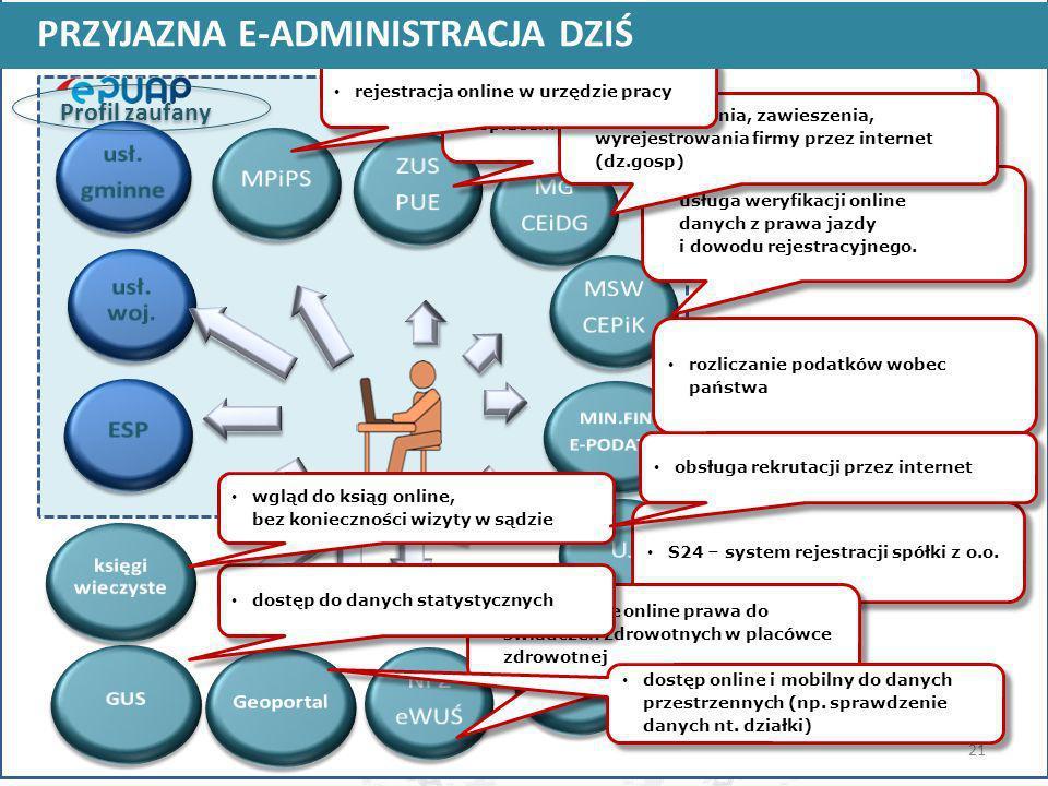 usługa weryfikacji online danych z prawa jazdy i dowodu rejestracyjnego. S24 – system rejestracji spółki z o.o. 21 usługa elektronicznego sprawdzenia