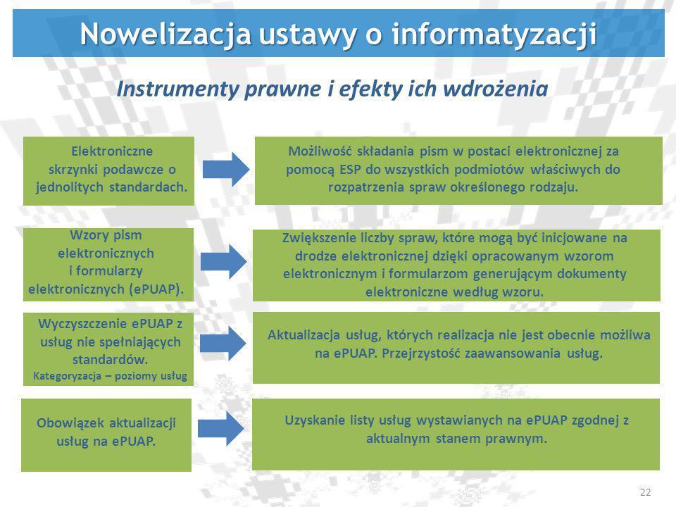 Elektroniczne skrzynki podawcze o jednolitych standardach. Wzory pism elektronicznych i formularzy elektronicznych (ePUAP). Nowelizacja ustawy o infor