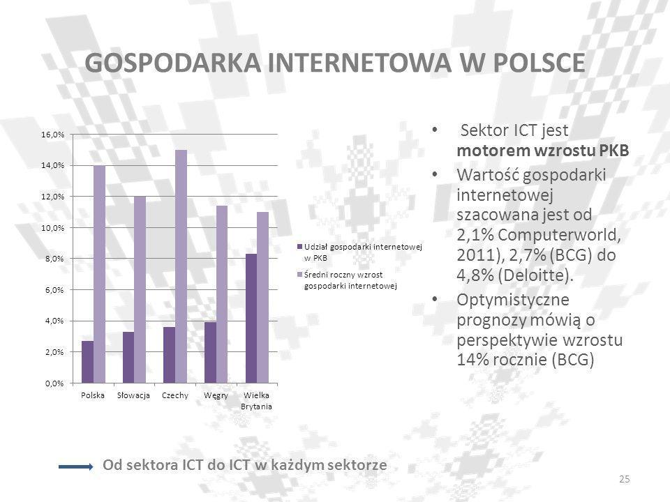 GOSPODARKA INTERNETOWA W POLSCE Sektor ICT jest motorem wzrostu PKB Wartość gospodarki internetowej szacowana jest od 2,1% Computerworld, 2011), 2,7%