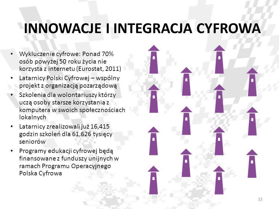 INNOWACJE I INTEGRACJA CYFROWA Wykluczenie cyfrowe: Ponad 70% osób powyżej 50 roku życia nie korzysta z internetu (Eurostat, 2011) Latarnicy Polski Cy