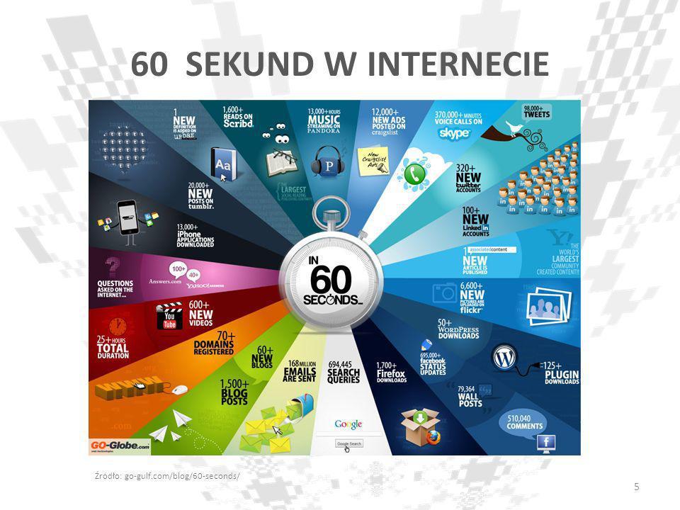 60 SEKUND W INTERNECIE Źródło: go-gulf.com/blog/60-seconds/ 5