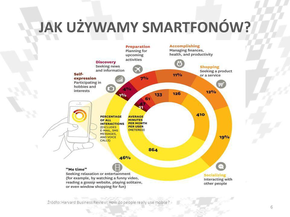 JAK UŻYWAMY SMARTFONÓW? Źródło: Harvard Business Review: How do people really use mobile? 6