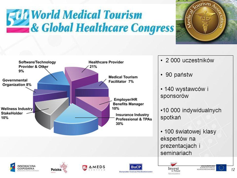 12 2 000 uczestników 90 państw 140 wystawców i sponsorów 10 000 indywidualnych spotkań 100 światowej klasy ekspertów na prezentacjach i seminariach