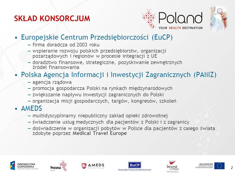 3 KONSORCJUM realizujące projekt EuCP -lider konsorcjum, odpowiada za kontakty z Ministerstwem Gospodarki, wsparcie przy rozliczeniu w ramach projektu PAIiIZ -organizacja udziału polskich przedsiębiorców z branży medycznej w zagranicznych imprezach oraz wizyt studyjnych dziennikarzy zagranicznych w Polsce AMEDS -nabór kandydatów do udziału w targach, misjach gospodarczych, szkoleniach, przygotowanie materiałów promocyjnych dla całej branży
