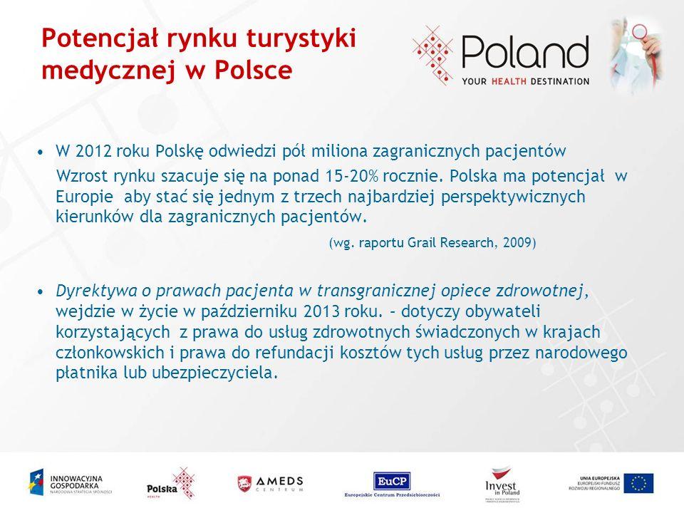 Potencjał rynku turystyki medycznej w Polsce W 2012 roku Polskę odwiedzi pół miliona zagranicznych pacjentów Wzrost rynku szacuje się na ponad 15-20%
