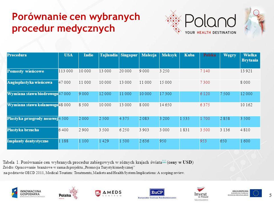 Porównanie cen wybranych procedur medycznych 5 ProceduraUSAIndieTajlandiaSingapurMalezjaMeksykKubaPolskaWęgry Wielka Brytania Pomosty wieńcowe 113 000