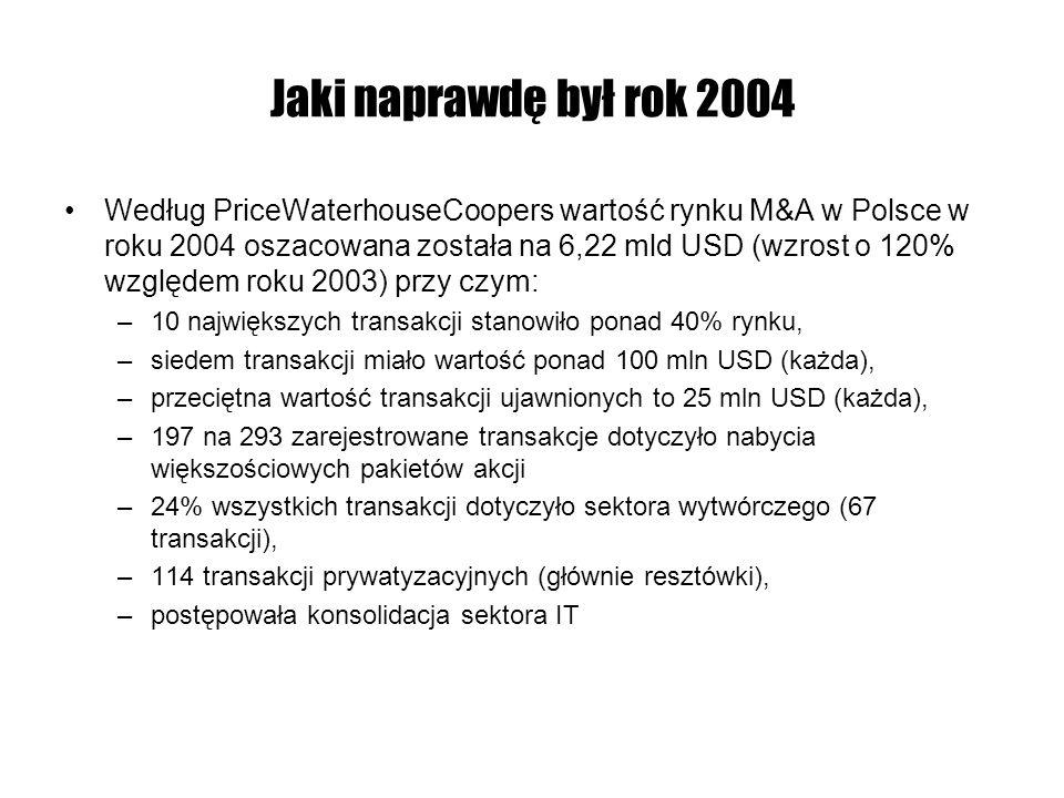 Jaki naprawdę był rok 2004 Według Thomson Financial Data biorąc pod uwagę światowy rynek M&A rok 2004 był kolejnym rokiem przeciętnych rezultatów, z zarysowującą się silną tendencją wzrostową w 4 kwartale 2004: Najaktywniejszymi sektorami były: produkcja, telekomunikacja oraz szeroko rozumiany sektor finansowy 1Q 20042Q 20043Q 20044Q 2004 transakcje4000350032005800 wielkość rynku 500 mld USD350 mld USD340 mld USD600 mld USD