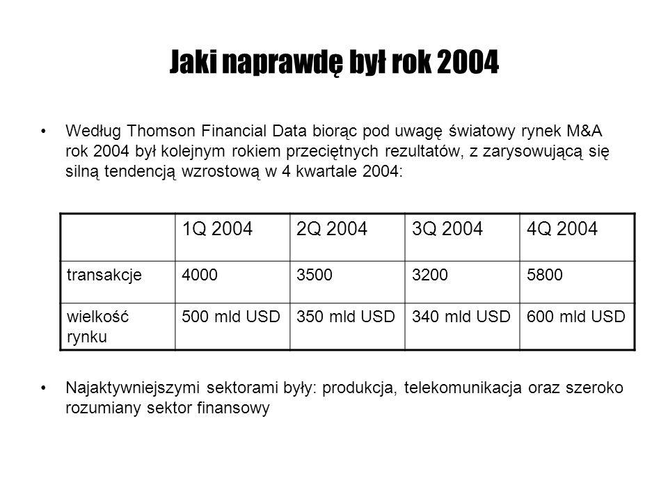 Jaki naprawdę był rok 2004 Według Thomson Financial Data biorąc pod uwagę światowy rynek M&A rok 2004 był kolejnym rokiem przeciętnych rezultatów, z z