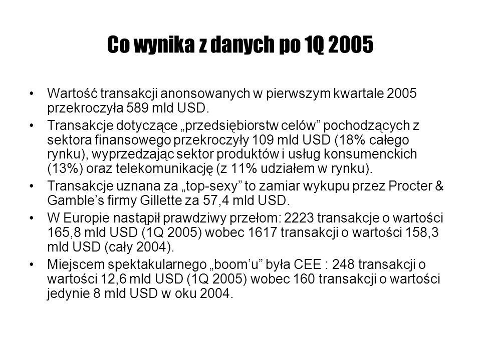 Co wynika z danych po 1Q 2005 Wartość transakcji anonsowanych w pierwszym kwartale 2005 przekroczyła 589 mld USD. Transakcje dotyczące przedsiębiorstw