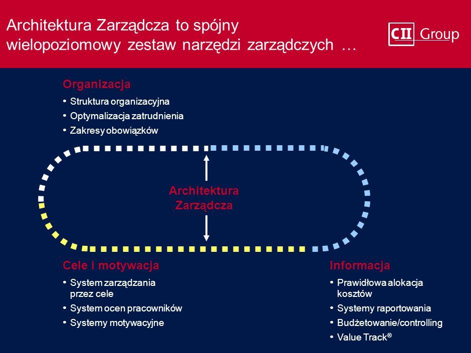 … należy kompleksowo wdrażać Architekturę Zarządczą FirmaZarząd Architektura Zarządcza Kompleksowy i spójny mechanizm zarządzania pozwala efektywnie r