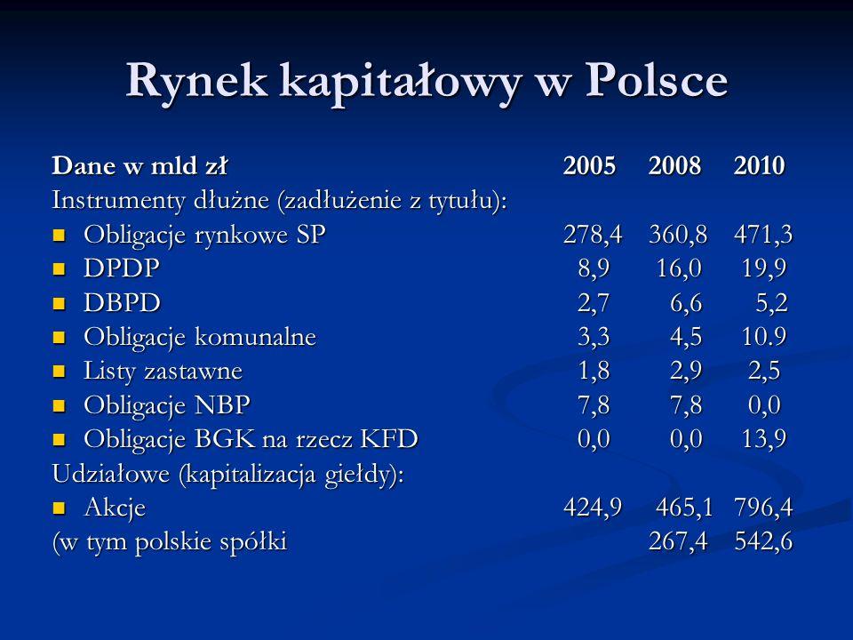 Rynek kapitałowy w Polsce Dane w mld zł200520082010 Instrumenty dłużne (zadłużenie z tytułu): Obligacje rynkowe SP 278,4360,8471,3 Obligacje rynkowe S