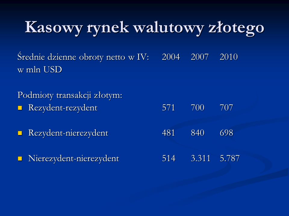 Kasowy rynek walutowy złotego Średnie dzienne obroty netto w IV: 200420072010 w mln USD Podmioty transakcji złotym: Rezydent-rezydent571700707 Rezyden