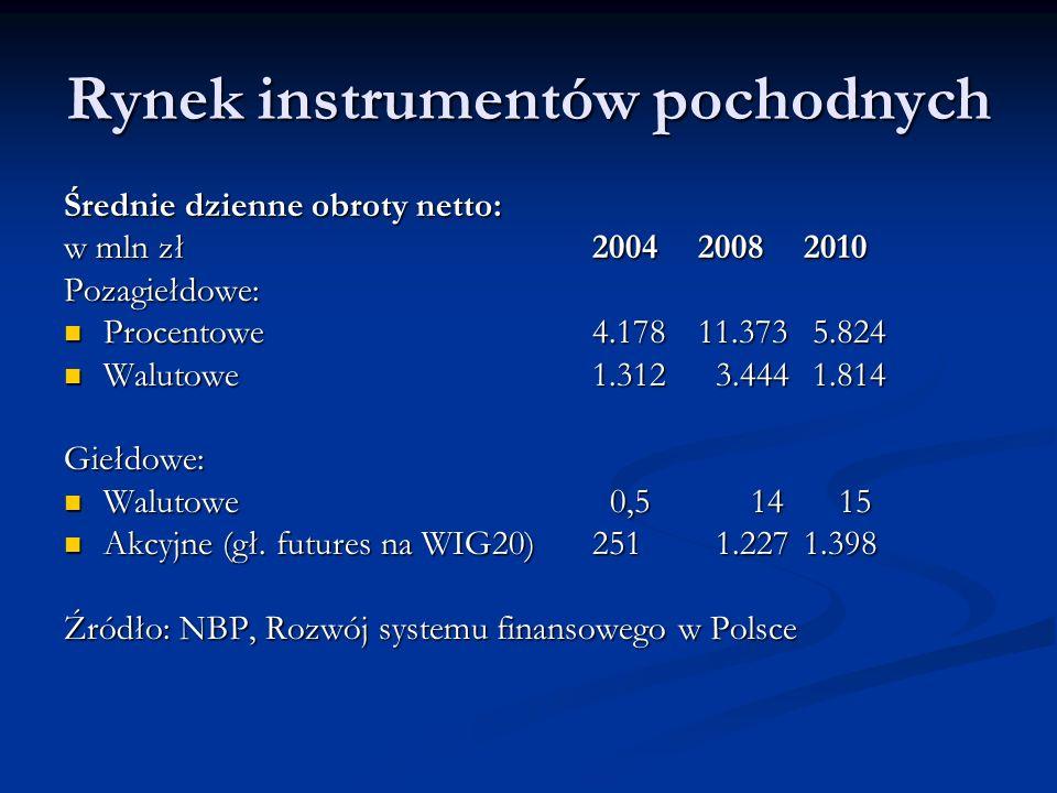 Rynek instrumentów pochodnych Średnie dzienne obroty netto: w mln zł200420082010 Pozagiełdowe: Procentowe4.17811.373 5.824 Procentowe4.17811.373 5.824