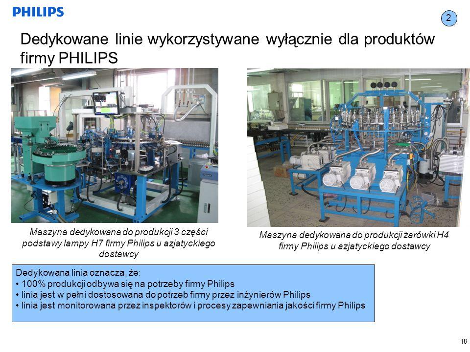 18 Dedykowane linie wykorzystywane wyłącznie dla produktów firmy PHILIPS Maszyna dedykowana do produkcji 3 części podstawy lampy H7 firmy Philips u azjatyckiego dostawcy Maszyna dedykowana do produkcji żarówki H4 firmy Philips u azjatyckiego dostawcy Dedykowana linia oznacza, że: 100% produkcji odbywa się na potrzeby firmy Philips linia jest w pełni dostosowana do potrzeb firmy przez inżynierów Philips linia jest monitorowana przez inspektorów i procesy zapewniania jakości firmy Philips 2