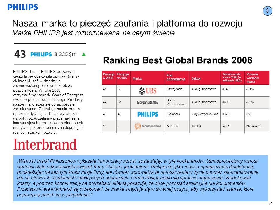 19 Wartość marki Philips znów wykazała imponujący wzrost, zostawiając w tyle konkurentów.