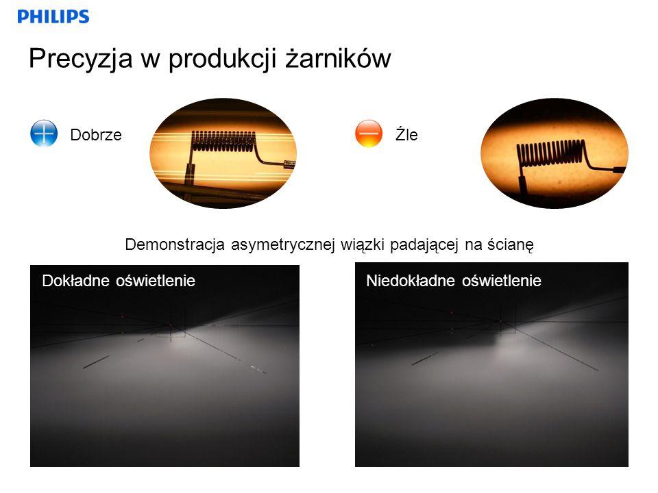 Precyzja w produkcji żarników Demonstracja asymetrycznej wiązki padającej na ścianę DobrzeŹle Dokładne oświetlenie Niedokładne oświetlenie